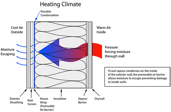 Moisture diagram(heating)